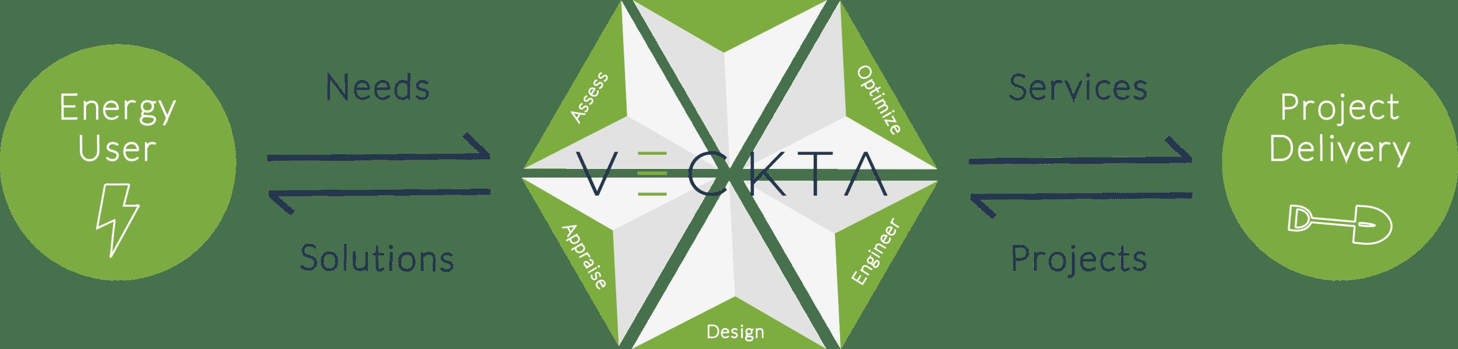 TEMP – VECKTA Infographic